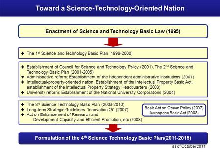 1  Establishment of Council for Science and Technology Policy (2001), The 2 nd Science and Technology Basic Plan (2001-2005)  Administrative reform:
