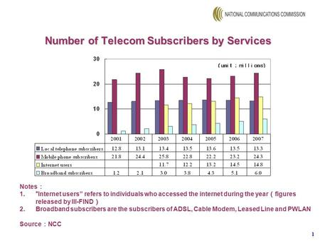 "1 Number of Telecom Subscribers by Services Notes : 1.""Internet users"" refers to individuals who accessed the internet during the year ( figures released."