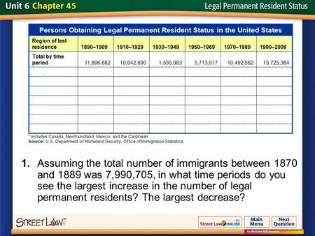 Slide 1 1.Assuming the total number of immigrants between 1870 and 1889 was 7,990,705, in what time periods do you see the largest increase in the number.