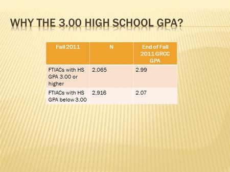 Fall 2011NEnd of Fall 2011 GRCC GPA FTIACs with HS GPA 3.00 or higher 2,0652.99 FTIACs with HS GPA below 3.00 2,9162.07.
