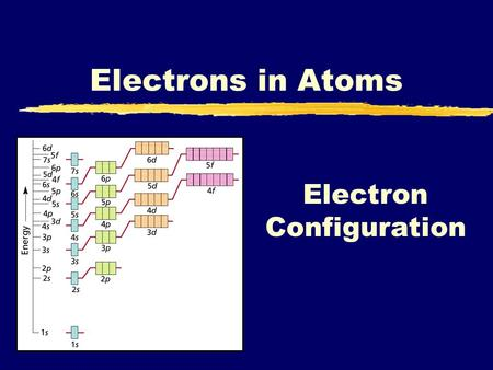 Electron Configuration Electrons in Atoms. Energy levels, sublevels and orbitals Energy level (cloud or shell) SublevelsOrbitalsNumber of electrons 1s1.