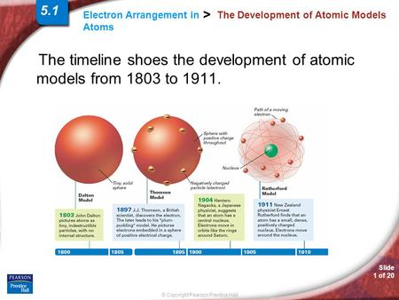 Slide 1 of 20 © Copyright Pearson Prentice Hall Electron Arrangement in Atoms > The Development of Atomic Models The timeline shoes the development of.