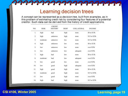Learning, page 19 CSI 4106, Winter 2005 Learning decision trees A concept can be represented as a decision tree, built from examples, as in this problem.