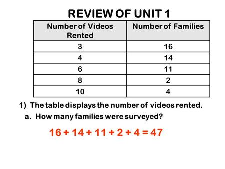 REVIEW OF UNIT 1 1) The table displays the number of videos rented. Number of Videos Rented Number of Families 316 414 611 82 104 a. How many families.