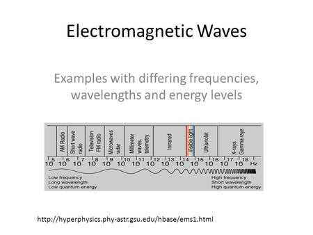 Electromagnetic Waves Examples with differing frequencies, wavelengths and energy levels