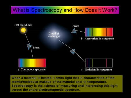 What is Spectroscopy and How Does it Work? When a material is heated it emits light that is characteristic of the atomic/molecular makeup of the material.