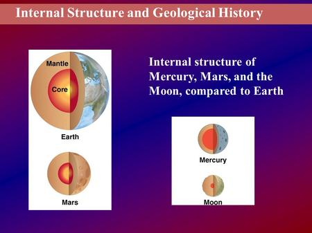 Internal Structure and Geological History Internal structure of Mercury, Mars, and the Moon, compared to Earth.