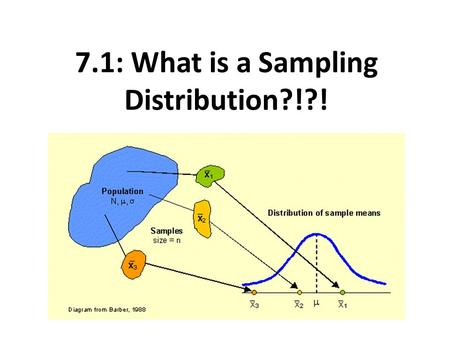 7.1: What is a Sampling Distribution?!?!. Section 7.1 What Is a Sampling Distribution? After this section, you should be able to… DISTINGUISH between.