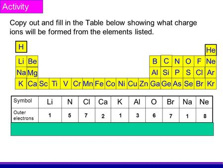 Copy out and fill in the Table below showing what charge ions will be formed from the elements listed. H He Li Na K Be ScTi Mg VCrMnFeCoNiCuZnGaGeSeBrCaKr.