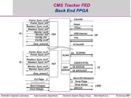 Electronic System Design GroupInstrumentation DepartmentRob Halsall et al.Rutherford Appleton Laboratory16 January 2002 CMS Tracker FED Back End FPGA Frame_Sync_out0.