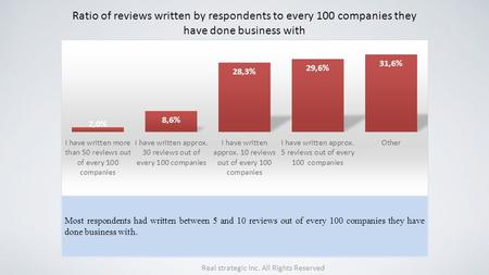 Ratio of reviews written by respondents to every 100 companies they have done business with Most respondents had written between 5 and 10 reviews out of.