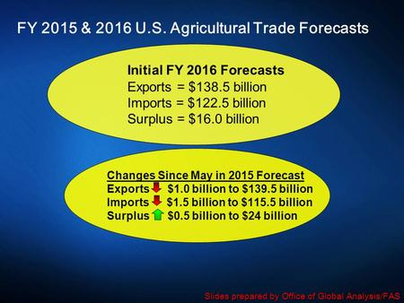 FY 2015 & 2016 U.S. Agricultural Trade Forecasts Initial FY 2016 Forecasts Exports = $138.5 billion Imports = $122.5 billion Surplus = $16.0 billion Changes.