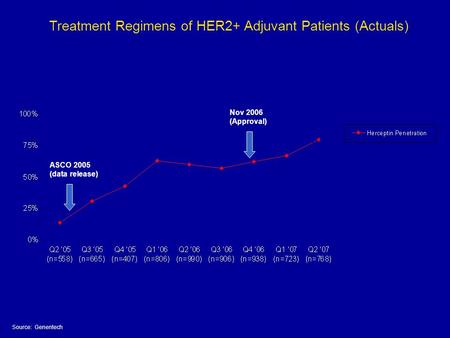 Treatment Regimens of HER2+ Adjuvant Patients (Actuals) Source: Genentech ASCO 2005 (data release) Nov 2006 (Approval)
