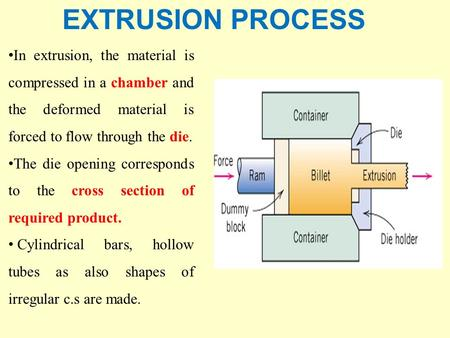 EXTRUSION PROCESS In extrusion, the material is compressed in a chamber and the deformed material is forced to flow through the die. The die opening corresponds.