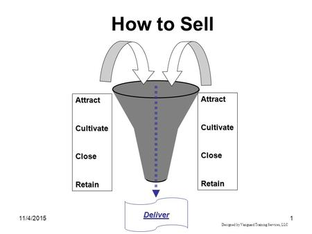 11/4/20151 How to Sell Deliver Designed by Vanguard Training Services, LLC AttractCultivateCloseRetain AttractCultivateCloseRetain.