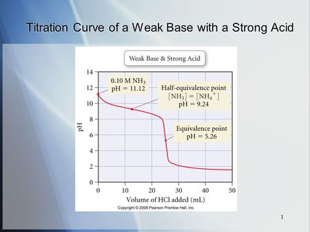 1 Titration Curve of a Weak Base with a Strong Acid.