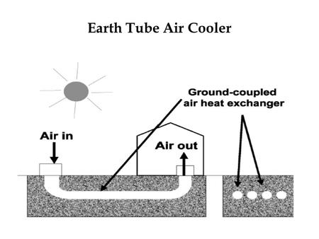 Earth Tube Air Cooler. Project Features It enables transfer <strong>of</strong> heat from ambient <strong>layer</strong> to deeper <strong>layer</strong> <strong>of</strong> soil and vice-versa It is an eco-friendly cooling.