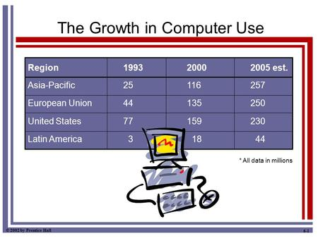 © 2002 by Prentice Hall 6-1 The Growth in Computer Use Region199320002005 est. Asia-Pacific25116257 European Union44135250 United States77159230 Latin.