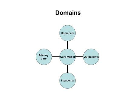 Domains Care Model HomecareOutpatientsInpatients Primary care.