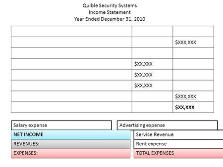 Quible Security Systems Income Statement Year Ended December 31, 2010 $XXX,XXX $XX,XXX $XXX,XXX $XX,XXX REVENUES: Service Revenue EXPENSES: Salary expense.