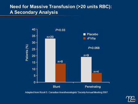 0 5 10 15 20 25 30 35 40 BluntPenetrating Placebo rFVIIa Patients (%) n=20 n=8 n=9 n=4 P=0.03 P=0.068 Adapted from Rizoli S. Canadian Anesthesiologists'