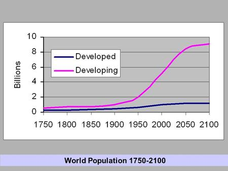 neo malthusian perspective on population Cornucopian versus new malthusian perspectives  we can continue infinitely to support an infinitely growing population, in part because people are our ultimate .