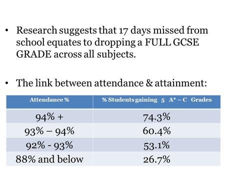 Research suggests that 17 days missed from school equates to dropping a FULL GCSE GRADE across all subjects. The link between attendance & attainment: