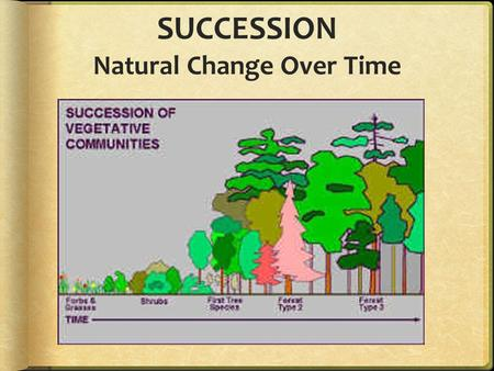 SUCCESSION Natural Change Over Time. First, a little review…
