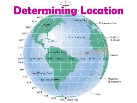 Determining Location. Mapping Pre-Assessment 1. Which is a measure of how far East or West you are traveling? A.Latitude B. Longitude C. Attitude D. Altitude.
