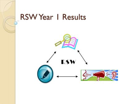 RSW Year 1 Results. What we saw 132 classroom observations 185 reading strategies 61 Socratic Seminars or Fishbowls 146 examples of argumentative or informational.