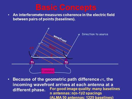 Basic Concepts An interferometer measures coherence in the electric field between pairs of points (baselines). Direction to source Because of the geometric.