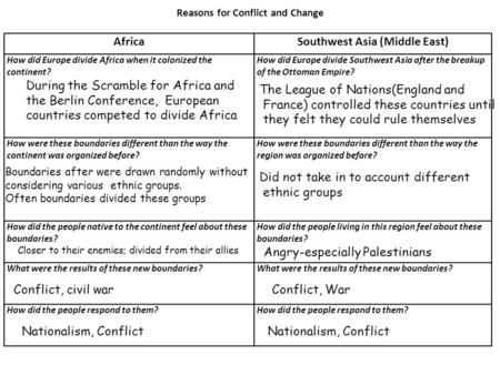 Reasons for Conflict and Change Southwest Asia (Middle East)