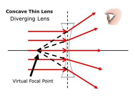 Virtual Focal Point Concave Thin Lens Diverging Lens.