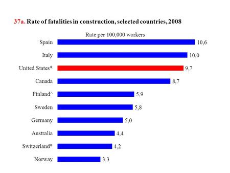 37a. Rate of fatalities in construction, selected countries, 2008.