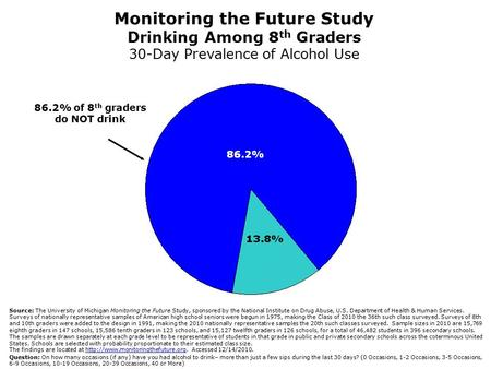 86.2% of 8 th graders do NOT drink Source: The University of Michigan Monitoring the Future Study, sponsored by the National Institute on Drug Abuse, U.S.