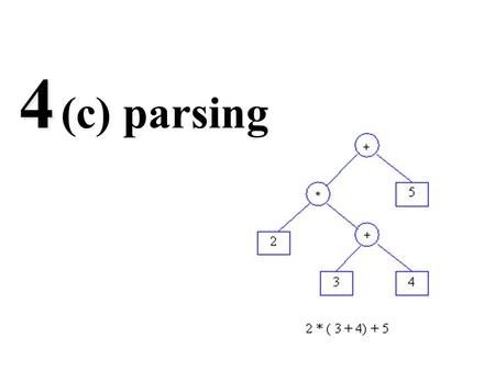 4 4 (c) parsing. Parsing A grammar describes syntactically legal strings in a language A recogniser simply accepts or rejects strings A generator produces.