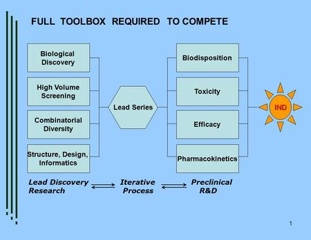 1 Biological Discovery High Volume Screening Combinatorial Diversity Structure, Design, Informatics Lead Series Biodisposition Toxicity Efficacy Pharmacokinetics.