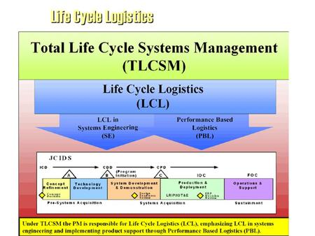 1 Life Cycle Logistics. 2 The Total Life Cycle Systems Management Initiative TLCSM Definition: TLCSM is the implementation, management, and oversight,