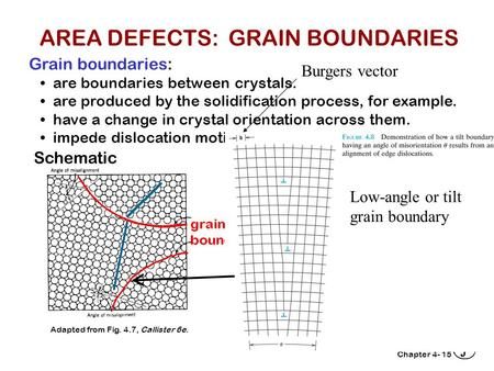 Chapter 4-15 Grain boundaries: are boundaries between crystals. are produced by the solidification process, for example. have a change in crystal orientation.