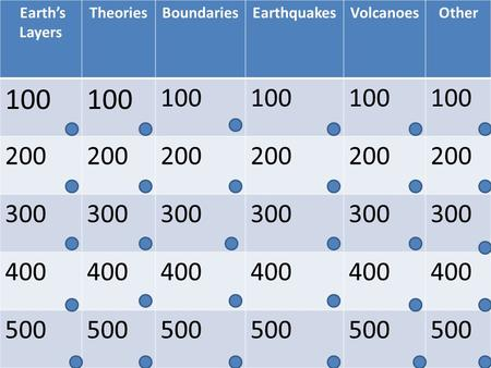 Earth's Layers TheoriesBoundariesEarthquakesVolcanoesOther 100 200 300 400 500.