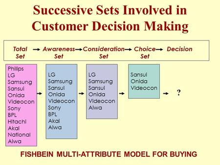 Successive Sets Involved in Customer Decision Making FISHBEIN MULTI-ATTRIBUTE MODEL FOR BUYING Philips LG Samsung Sansui Onida Videocon Sony BPL Hitachi.