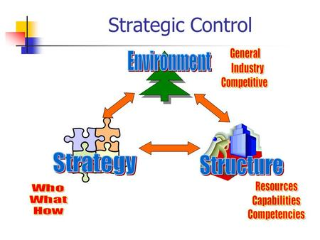 Strategic Control. Control Methods Behavioral Control Focus is Doing Things Right Objective is Stability, Efficiency Uses Boundaries, Rewards, Culture.