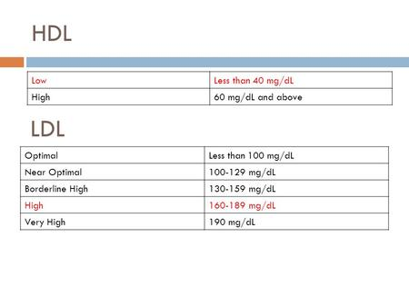 HDL LowLess than 40 mg/dL High60 mg/dL and above LDL OptimalLess than 100 mg/dL Near Optimal100-129 mg/dL Borderline High130-159 mg/dL High160-189 mg/dL.