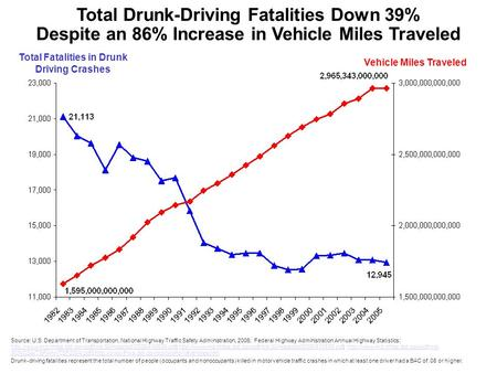 Total Fatalities in Drunk Driving Crashes Vehicle Miles Traveled Total Drunk-Driving Fatalities Down 39% Despite an 86% Increase in Vehicle Miles Traveled.