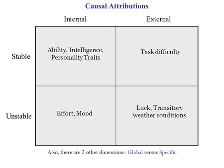 InternalExternal Stable Unstable Ability, Intelligence, Personality Traits Effort, Mood Luck, Transitory weather conditions Task difficulty Also, there.