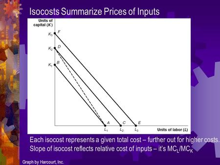 Isocosts Summarize Prices of Inputs Graph by Harcourt, Inc. Each isocost represents a given total cost – further out for higher costs. Slope of isocost.