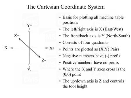 (0,0) The Cartesian Coordinate System I IV III II +,- -,- +,+ -,+ Y+ Y- Z+ Z- X+ X- Basis for plotting all machine table positions The left/right axis.