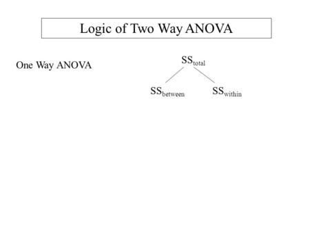 One Way ANOVA SS total SS between SS within Logic of Two Way ANOVA.