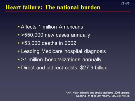 Heart failure: The national burden AHA. Heart disease and stroke statistics–2005 update. Koelling TM et al. Am Heart J. 2004;147:74-8. VBWG Affects 1 million.