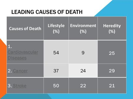 LEADING CAUSES OF DEATH Causes of Death Lifestyle (%) Environment (%) Heredity (%) 1. Cardiovascular Cardiovascular Diseases 54 9 25 2. CancerCancer372429.